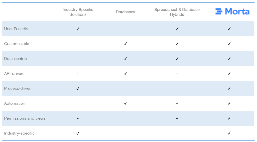 Alternatives to Spreadsheets