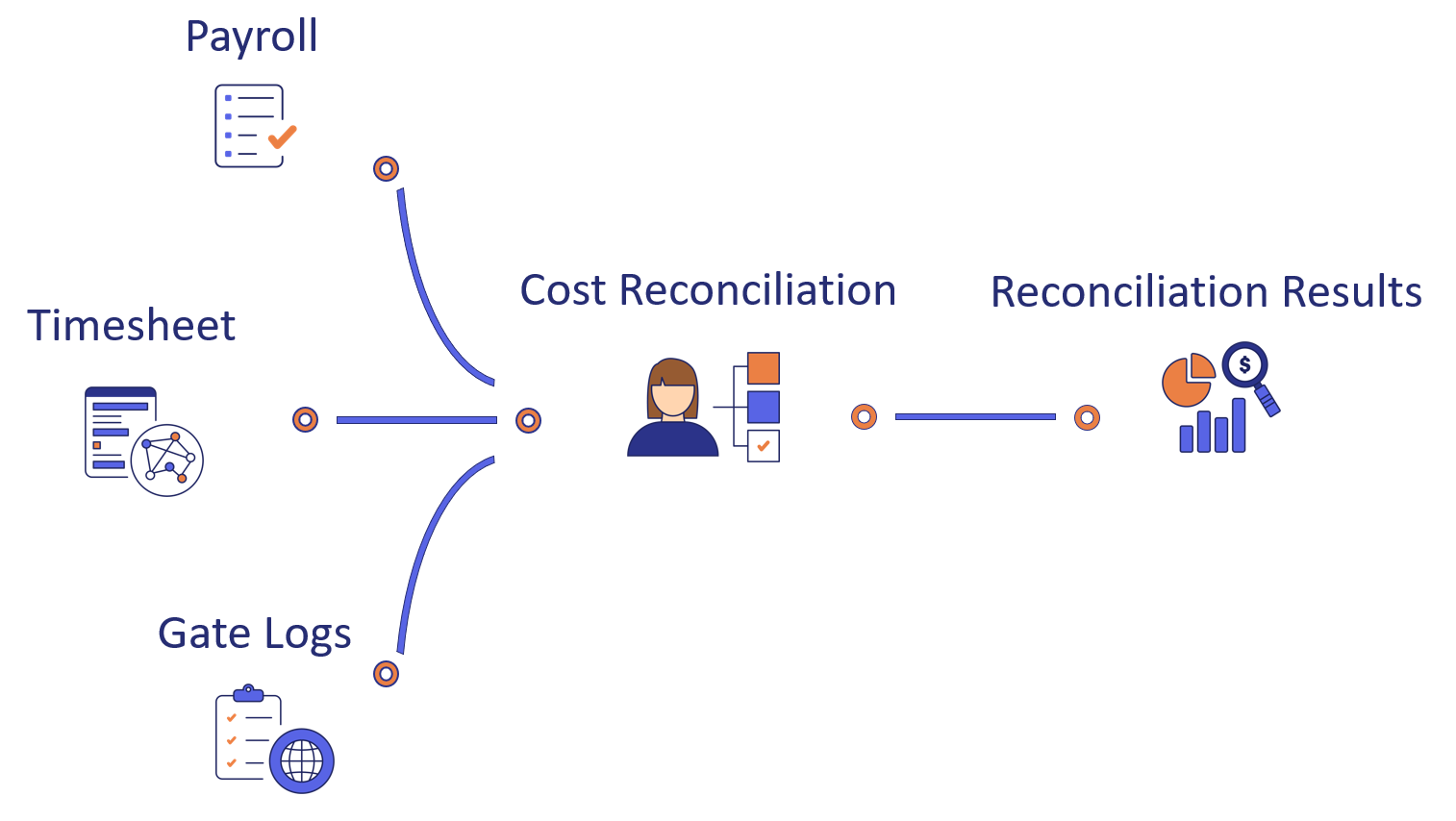 Cost Reconciliation Workflow-3